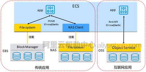 阿里云文件存储NAS和对象存储OSS有什么区别?